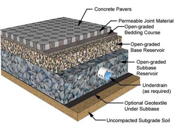 HydroLogic Permeable Concrete Paver System