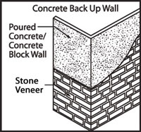 Concrete Interior or Exterior Wall