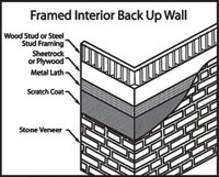 Framed Interior Wall