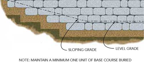 Retaining Wall Leveling Pad Diagram